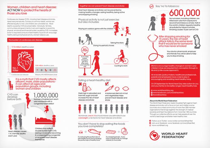 World Heart Federation Women Children And Heart Disease